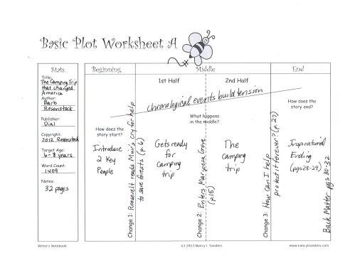 basic plot worksheet a camping trip