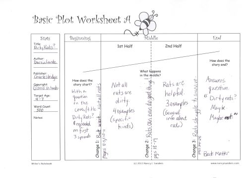 Dirty Rats Plot Chart